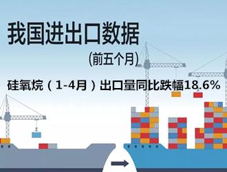 进出口数据来了,硅氧烷(1-4月)出口量同比跌幅18.6%